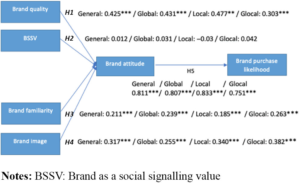 Local, global and glocal consumer brand relationships